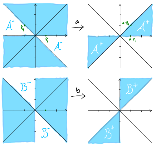 Fig. 2: for a, the before-shaded regions are octants 1,2,3,5,6,7 and after-shaded regions are octants 1,4; for b, before-shaded regions are octants 1,2,4,5,6,8 and after-shaded regions are octants 2,6.