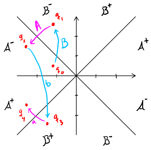 Fig. 3: B serves from 4th octant to 3rd, A returns from 3rd back to 4th, b hits from 4th to 6th, and finally a hits from 6th to 5th.