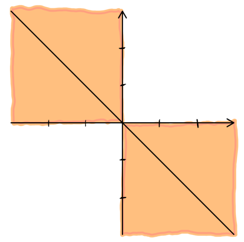 Fig. 4: the second and fourth quadrants are the shaded region. For later, the quadrants are subdivided into the 3rd/4th and 7th/8th octants respectively.