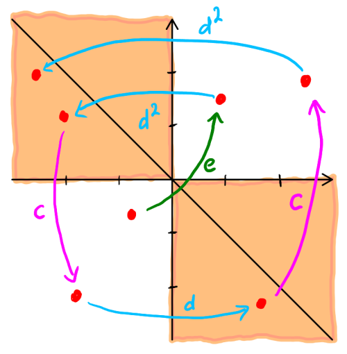 Fig. 5: e toss from 3rd quadrant to 1st, dd volleys to 4th octant, c hits to 3rd quadrant, d hits to 7th octant, c hits to 1st quadrant, and finally dd hits to 4th octant.